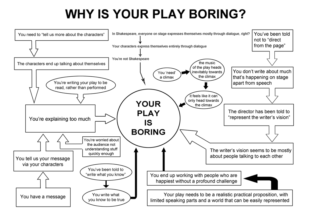 A black and white flow chart using arrows and speech bubbles asking different questions about the play.